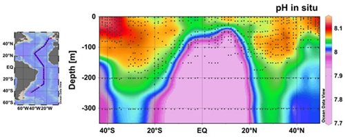 pH along a latitudinal and depth section in the Atlantic Ocean. Dots indicate sampling locations. Surface waters have higher pH (lower CO2) because phytoplankton consume CO2 for growth. Deeper waters have lower pH (high CO2) because organic matter is respired back to CO2. Currents bring CO2-rich deep-water nearer to the surface around the Equator.
